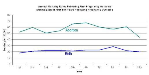 Study: Women More likely to Die After Abortion, Not Childbirth