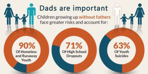 Fathers and the Future of America