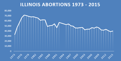 Illinois Abortions Increased 3.5%