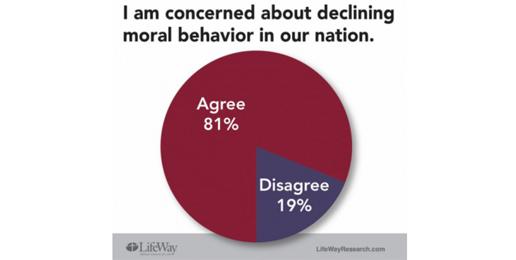 Americans Concerned About Declining Moral Behavior in U.S.