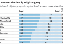 Pew Research Reveals Stark Differences On Abortion Among Religious Groups