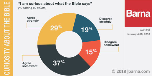Barna Research Finds Many Americans Still Read Bible, But What Are They Learning?