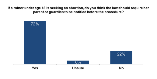 Illinoisans Overwhelmingly Support Parental Notice for Minors Prior to Abortion