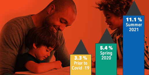 A Significant Change in Education Demographics